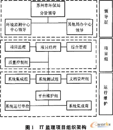 监理公司组织结构