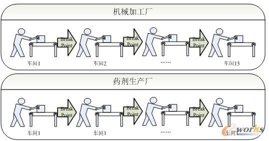 图2 企业流程图对比 具体如上图对比所示。对于机械加工厂,即使信息化也仍然需要15个车间和15个操作人员;而对于药剂生产厂,可以通过一套先进的数控设备实现1个车间和1个操作人员,从而消除了所有的14个Break Point。通过该案例我们可以发现,离散制造业中的工序之间的Break Point从目前来看可以说是无法消除的,除非未来彻底机械化(比如用机器人来转运和代替操作人员)。 正是由于离散制造业的特殊企业流程特点,该类型企业的产能不像流程型企业主要由硬件(设备产能能)决定,而主要以软件(加工要素的配置