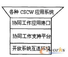 CSCW典型系统框架