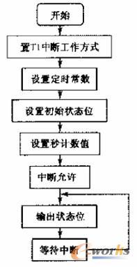 图1 主程序