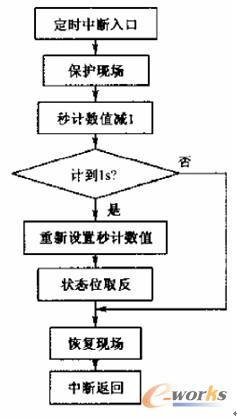 图2 定时器中断服务程序