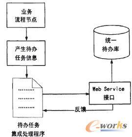 业务系统端待办事宜集成方案2