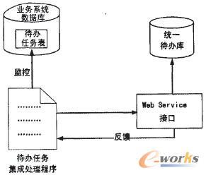 业务系统端待办事宜集成方案3