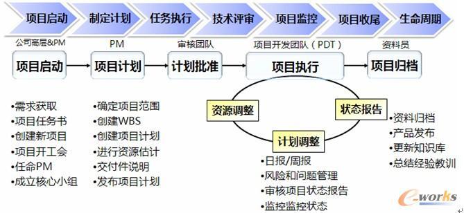 图2 研发项目生命周期管理
