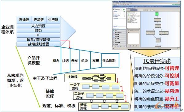 结构化的研发项目开发流程框架