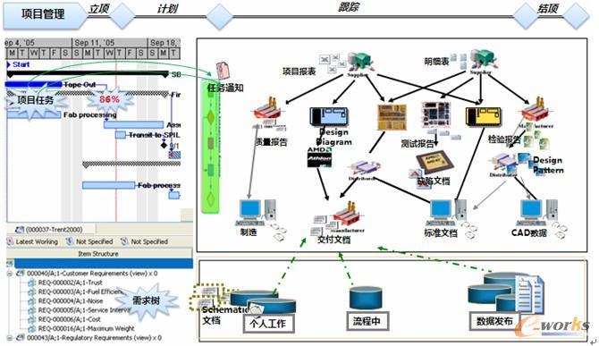 图4 基于项目驱动的产品设计模式