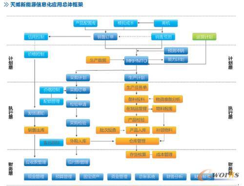 规范管理流 程,优化组织结构,打造一个基于生产制造,供应链,成本核 算
