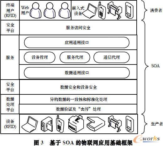 基于SOA的物联网应用基础框架