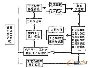 系统采用体系结构是工艺图表 交互式填表 工艺检