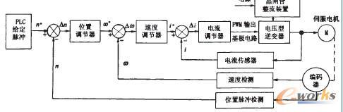 图2 伺服驱动器原理框图-基于PLC伺服控制的甘油雾化喷涂系统设计