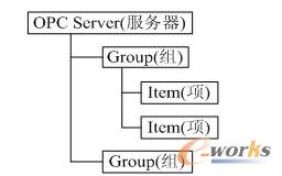 OPC Server基本结构图