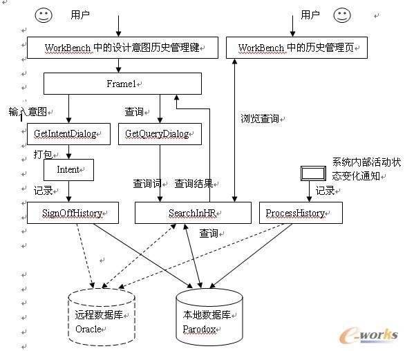 图1 History模块的主体功能实现结构图