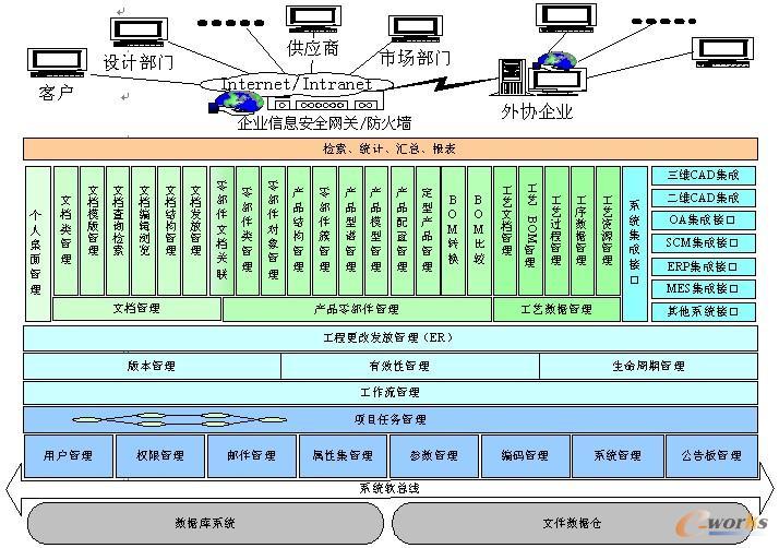图1 IntePLM功能框架 3.3.1异地协同技术 针对汽车企业异地协同设计的需求,IntePLM首先从系统架构上进行了针对性设计,采用了面向服务的架构(SOA)技术,允许企业将系统中的各种逻辑组件(如文档管理、零部件管理、流程管理等等)以WEB服务(Webservices)的方式向外提供服务,异地的协同成员可以通过PLM客户端远程使用这些服务,就像在本地进行工作一样。相对于传统的C/S架构,基于SOA的系统执行效率较低。IntePLM采用了动态混合部署机制,即在企业总部的局域网内,将系统部署为C/S