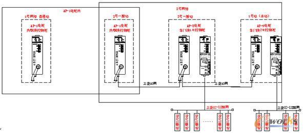两套plc通过三菱h网络模块的10网网络模式进行通信,为了能将该系统