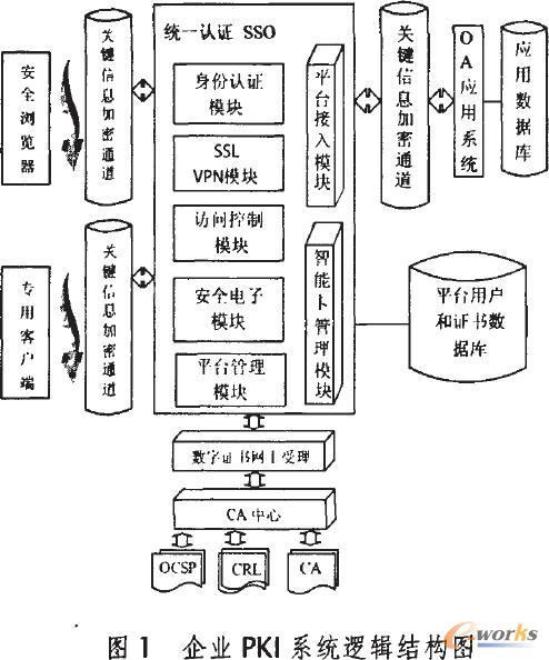 企业pki系统逻辑结构图