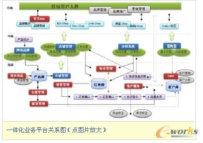 传统品牌企业设计电子商务战略思考(中)_电子商务_化