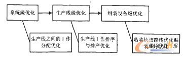 图1三级优化模型