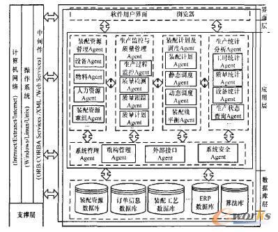 基于Agent的可重构装配线制造执行系统_管理
