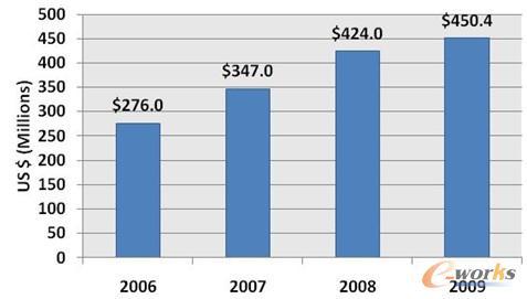 2006至2009年中国主流PLM市场的发展情况