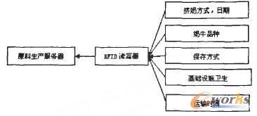 RFID的乳制品供应链安全风险控制