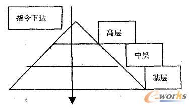 """""""金字塔""""扁平型组织架构图"""