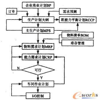 机械erp_起重机械制造信息化的探讨_ERP_管理信息化_文章_e-works数字化企业网