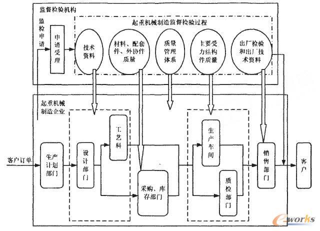 起重机械生产过程形成的制造监检管理流程图
