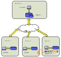 背景/图1:案例背景结构图