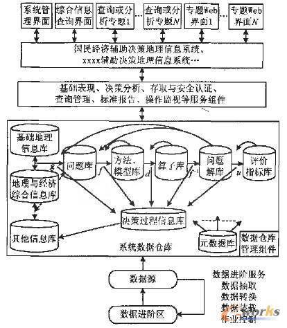 图3 开发平台总体结构