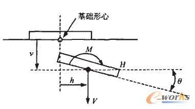 当位移-荷载曲线的斜率陡降或接近于0时