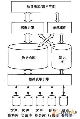 利用数据仓库/数据挖掘技术构建dc-crm模型