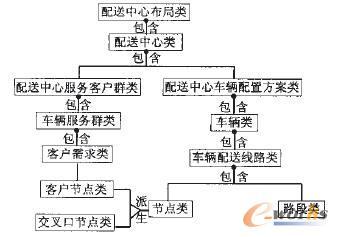电子商务物流配送仿真系统的面向对象开发