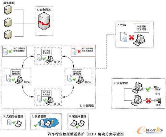 对移动u盘,移动硬盘进行加密控制.   7.