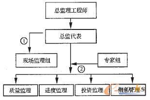 基于我国信息工程建设中的监理机制研究_工程