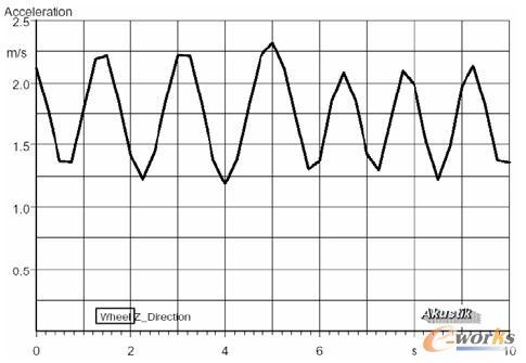 由动不引起平衡的全集控制的识别与振动_CAE肉拍频陈勤勤偿视频图片