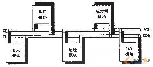 图7 采用多处理器的单元控制器简图