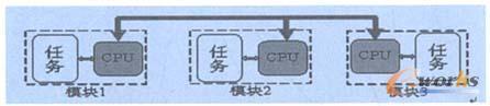 图1 多处理器系统示意图