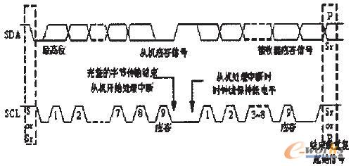 图3 I2C总线的数据传输