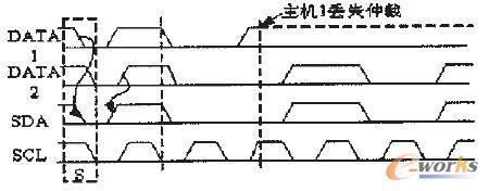 图6 两个主机的仲裁过程