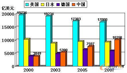 图1:2000-2007年中美日德制造业增加值比较