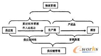 图1 物流和产业链及营销渠道的关系-论市场经济下如何打造高效供应链