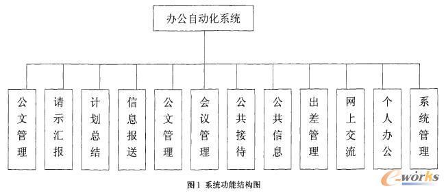 办公自动化系统的体系总体结构设计