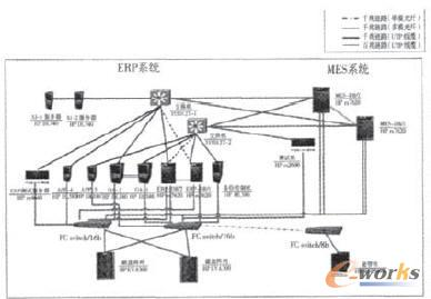 某企业数据中心系统拓扑图
