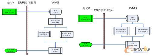机械erp_无线条码仓储管理系统在工程机械制造业的设计与实现_工业 ...