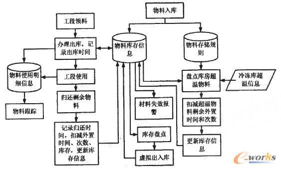 图5 易变质材料库存管理处理流程图
