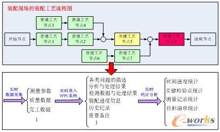 面向复杂产品的离散装配过程控制与管理系统