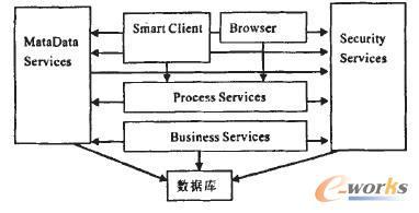 图2 软件即服务架构