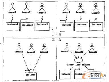 图1 四种软件即服务模型