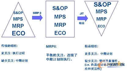 S&OP销售与运作计划的进化