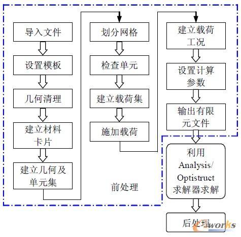 【4个基于】基于HyperWorks的柴油机油底壳拓扑优化设计